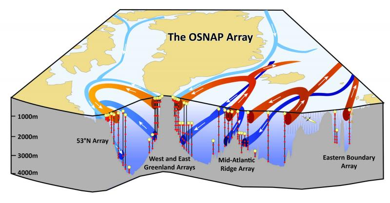 3 dimension sketch of the OSNAP array